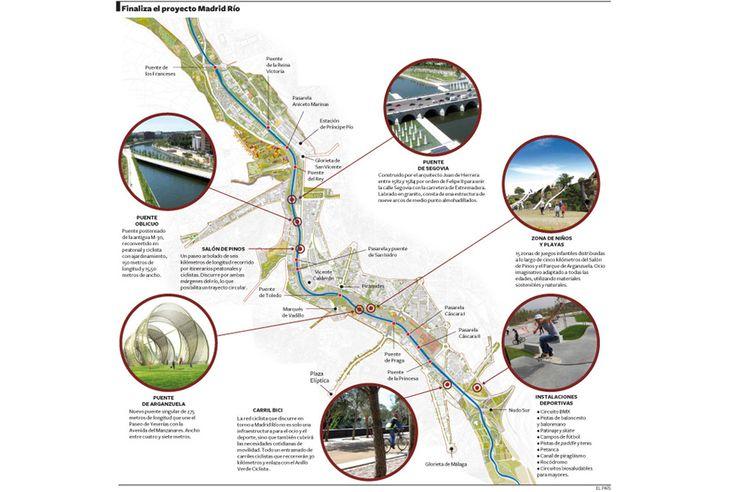 En 2004 empezó el soterramiento de la M-30 a su paso por el río Manzanares. El 15 de abril se abre al público el último tramo para completar el proyecto estrella del alcalde Gallardón. En total, el Ayuntamiento se ha gastado 4.100 millones de euros, de los que 410 millones de euros corresponde a la rehabilitación del río.