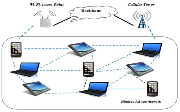 Mobile ad hoc network (MANET) is a wireless network every node in this network is fully functional as Wi-Fi node and the topology is prepared ad hoc basis.