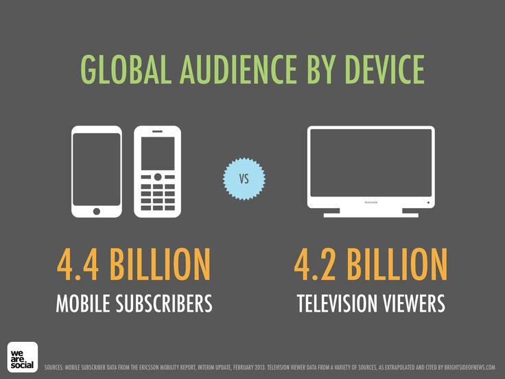 urządzenia mobilne vs TV