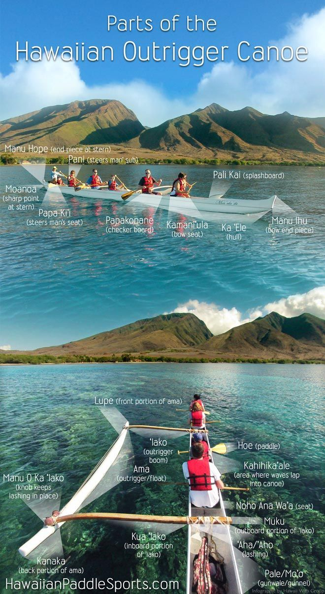 Get ready for your Outrigger Canoe tour on Maui by learning about the different parts of the canoe!