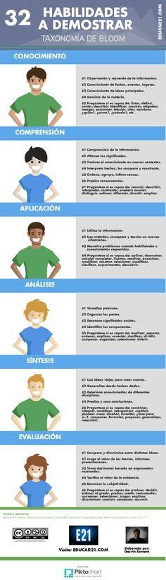 TaxonomíaBloom32HabilidadesDemostrar-Infografía-Educar21