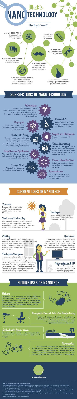 What Is Nanotechnology? - Nano Global Corp.
