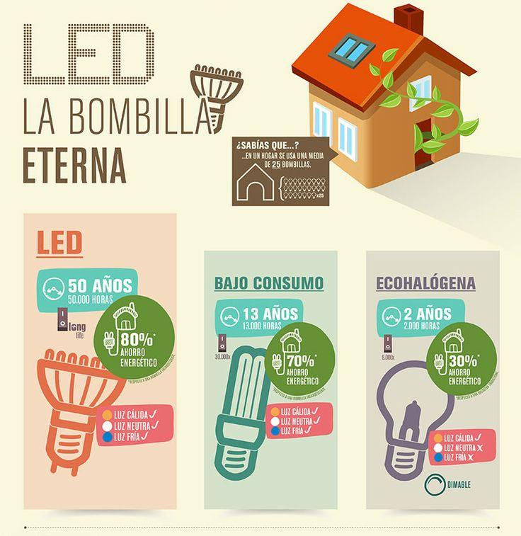 Consejos para ahorrar energía eléctrica en el hogar - Electro Blog