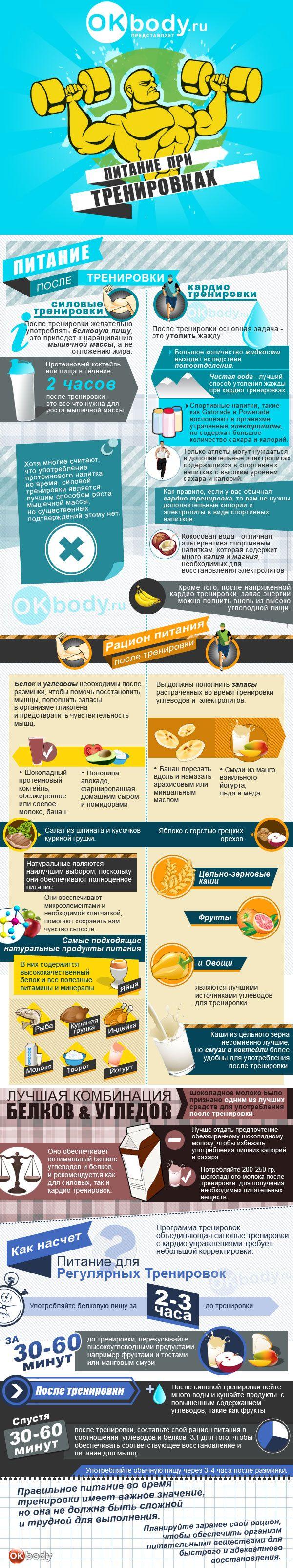 Питание после тренировки - Инфографика