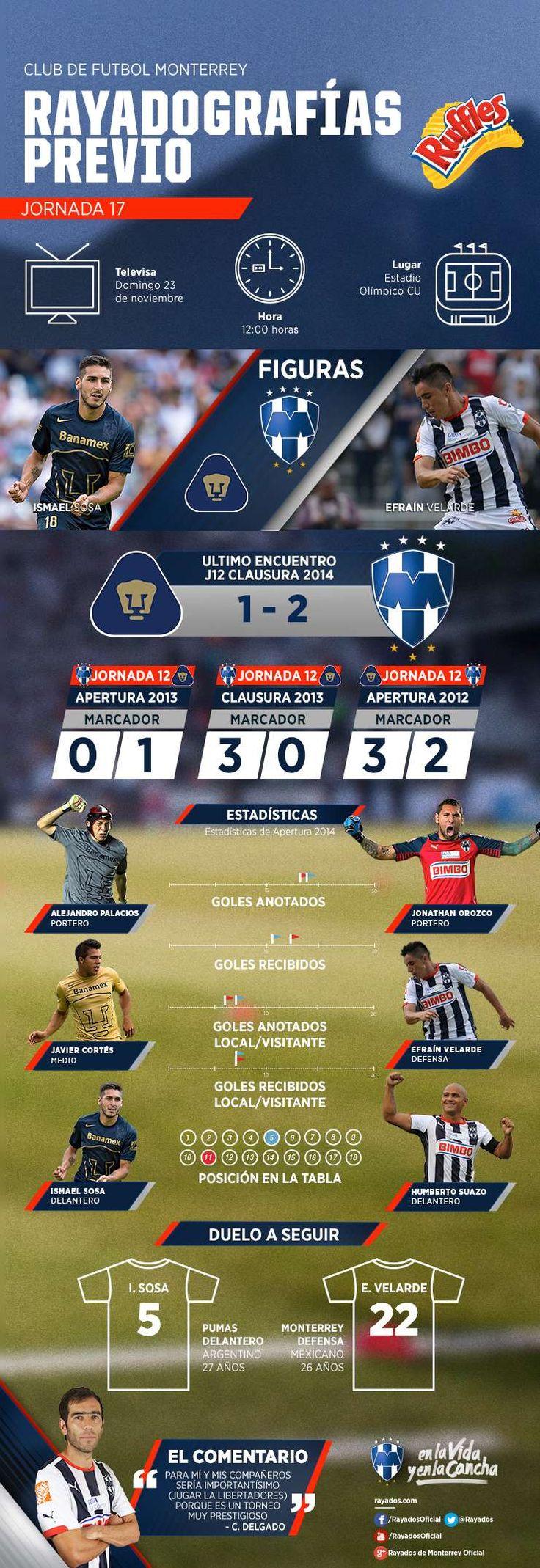 La #Rayadografía previa del partido Pumas vs. #Rayados es presentada por Ruffles MX.  Conoce todos los detalles aquí: http://www.rayados.com/primer-equipo/rayadografia-rayados-vs-pumas-por-ruffles,be20243cd4b99410VgnVCM3000009af154d0RCRD.html