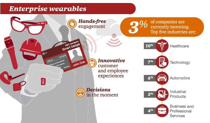 Wearables: who is investing and why