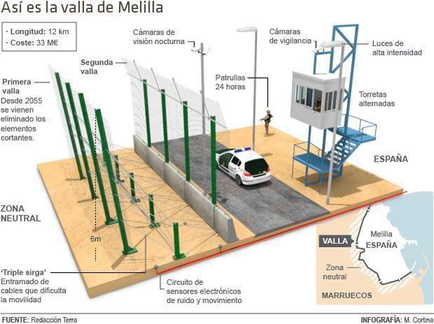 Así es la valla de Melilla.