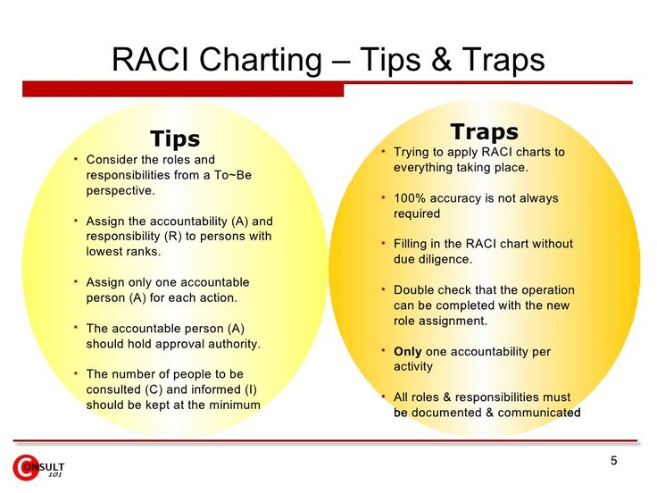 raci chart