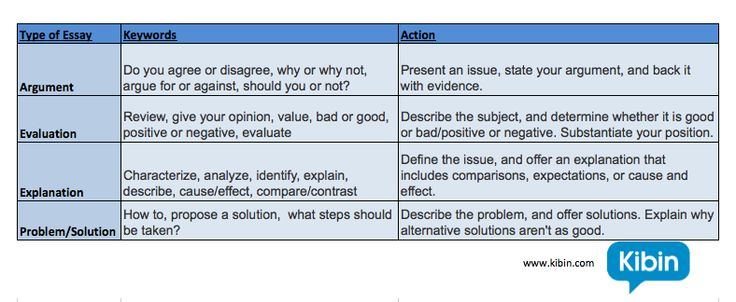 Timed Writing Assessment as a Measure of Writing Ability: A Qualitative Study