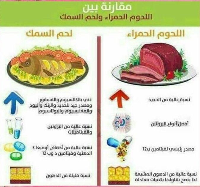 مقارنة بين اللحوم الحمراء و السمك Health Eating Health Best Diets