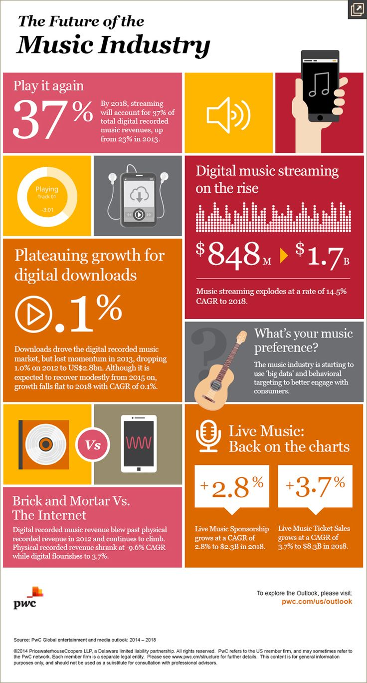 How do you listen to music today compared to 5 years ago? How do you think you will be listening in 5 years?