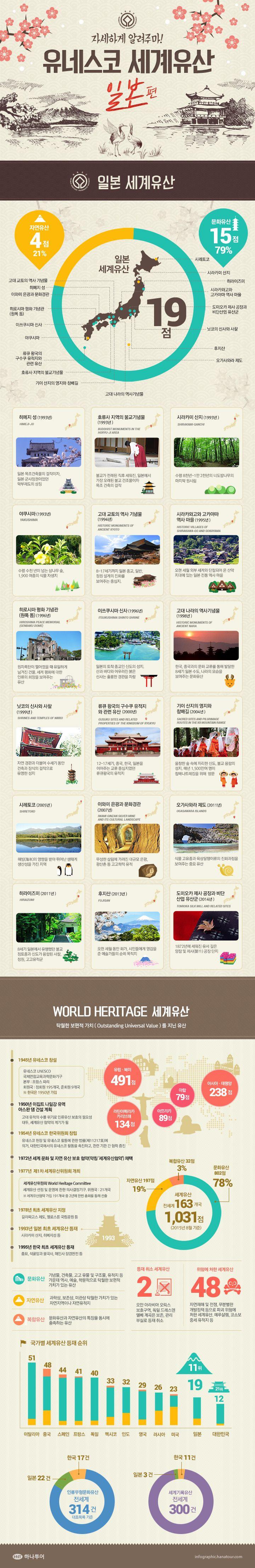 일본 유네스코 세계유산에 관한 인포그래픽