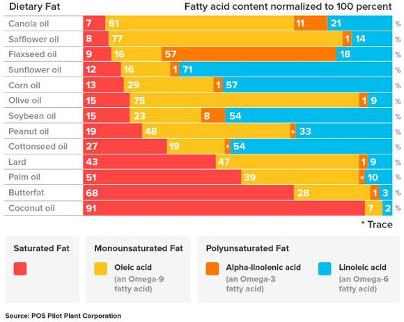 """Fatty Acid Breakdown of Different Fats & Oils (From: """"How to Optimize Your Omega-6 to Omega-3 Ratio"""")"""