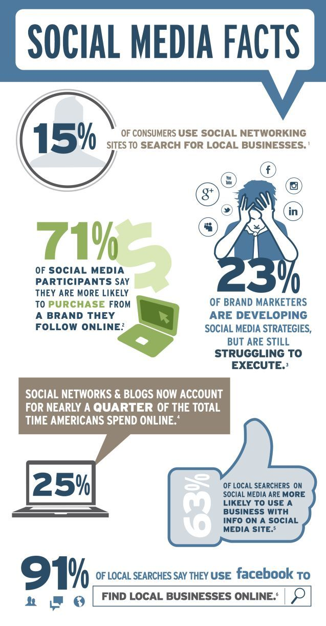 Social Media Facts for Business - Infographic - Wikimotive