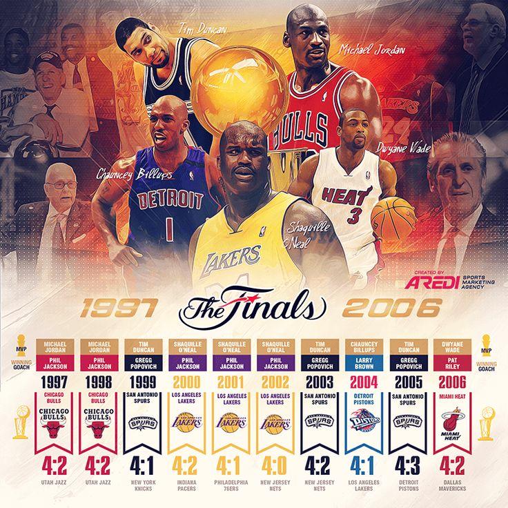 NBA Finals, 1997- 2006, History,  Chicago Bulls,  Los Angeles Lakers,  San Antonio Spurs, Detroit Pistons, Miami Heat, Michael Jordan, Tim Duncan, Shaquille O'Neal, Chauncey Billups, Dwyane Wade, MVP NBA FINALS, sports social media design