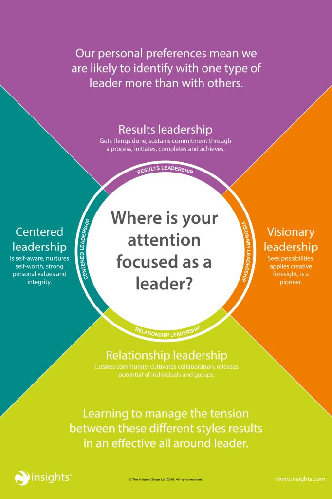 Leadership Where-is-your-attention-as-a-leader-Poster.png