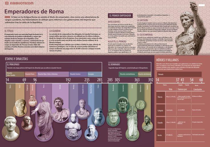 Romeinse keizers - op Wikiperdia lijst met Romeinse keizers http://nl.wikipedia.org/wiki/Lijst_van_Romeinse_keizers