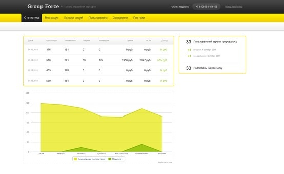 White label daily deals platform admin panel, 2012