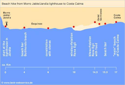 Beach hike from Morro Jable/Jandía to Costa Calma (Fuerteventura)