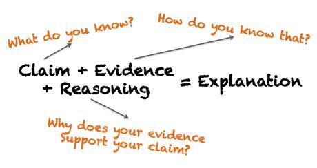 Designing Science Inquiry: Claim + Evidence + Reasoning = Explanation | Edutopia