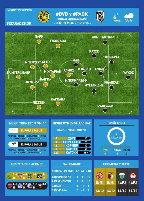 Ντόρτμουντ - ΠΑΟΚ Infographic