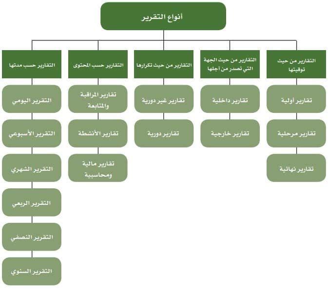 نموذج نموذج تقرير عمل يومي Projects To Try Projects