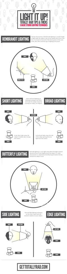 great infographic on studio lighting, from the makers of Totally Rad photo software - www.gettotallyrad.com