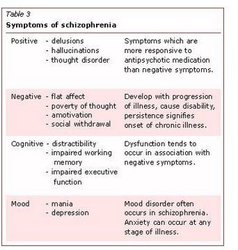 signs and symptoms of schizophrenia pdf