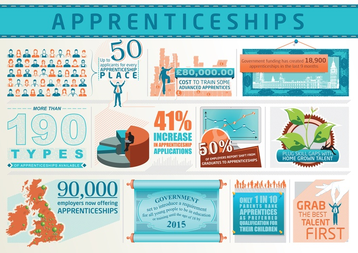 quick Infographic illustration about Apprenticeships