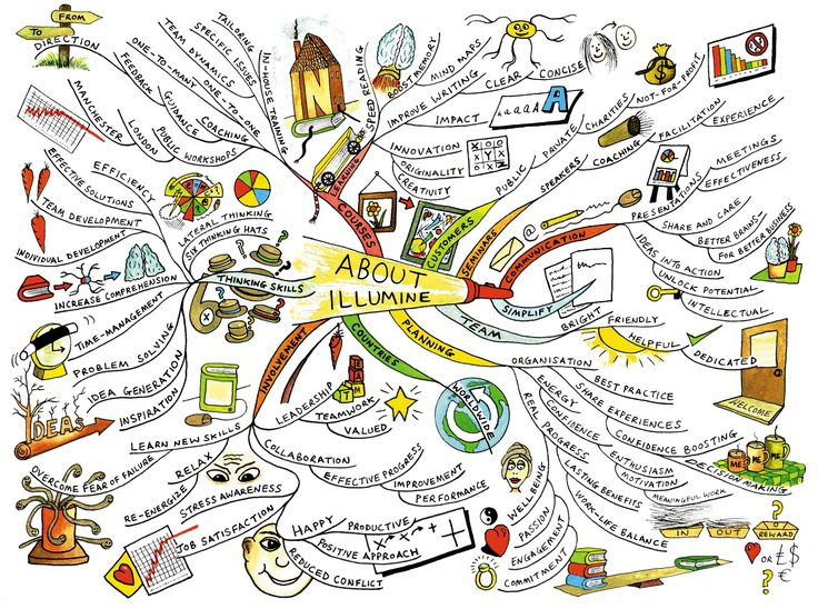 Best 25+ Example of mind map ideas on Pinterest I mind map, Mind - artistic skills