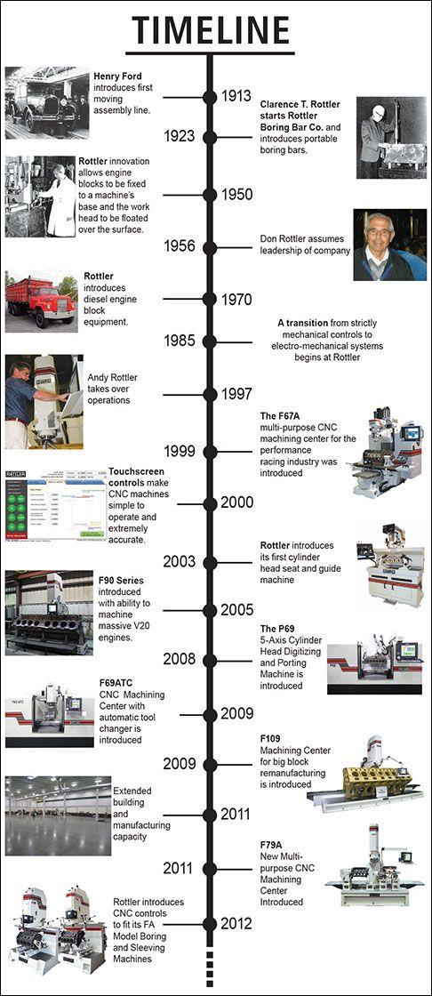 100+ ideas Car History Timeline on islamicdesign.net