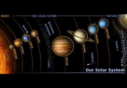 Google Image Result for http://astrobioloblog.files.wordpress.com/2011/04/typical-solarsystem.jpg  Each planet have a circular ring round it to highlight and make them stand out. The names of the plane are texted on the solar system ring path.