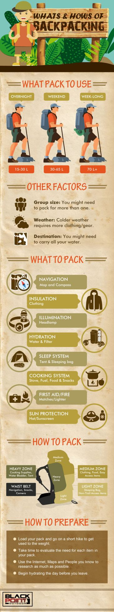 Infographic - Blackpoint Backcountry