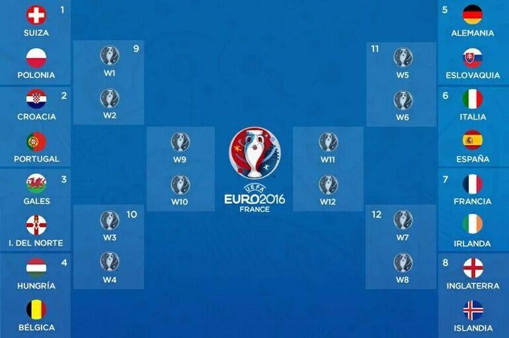 EURO COPA 16 Fase de eliminacion en 8vo de Final