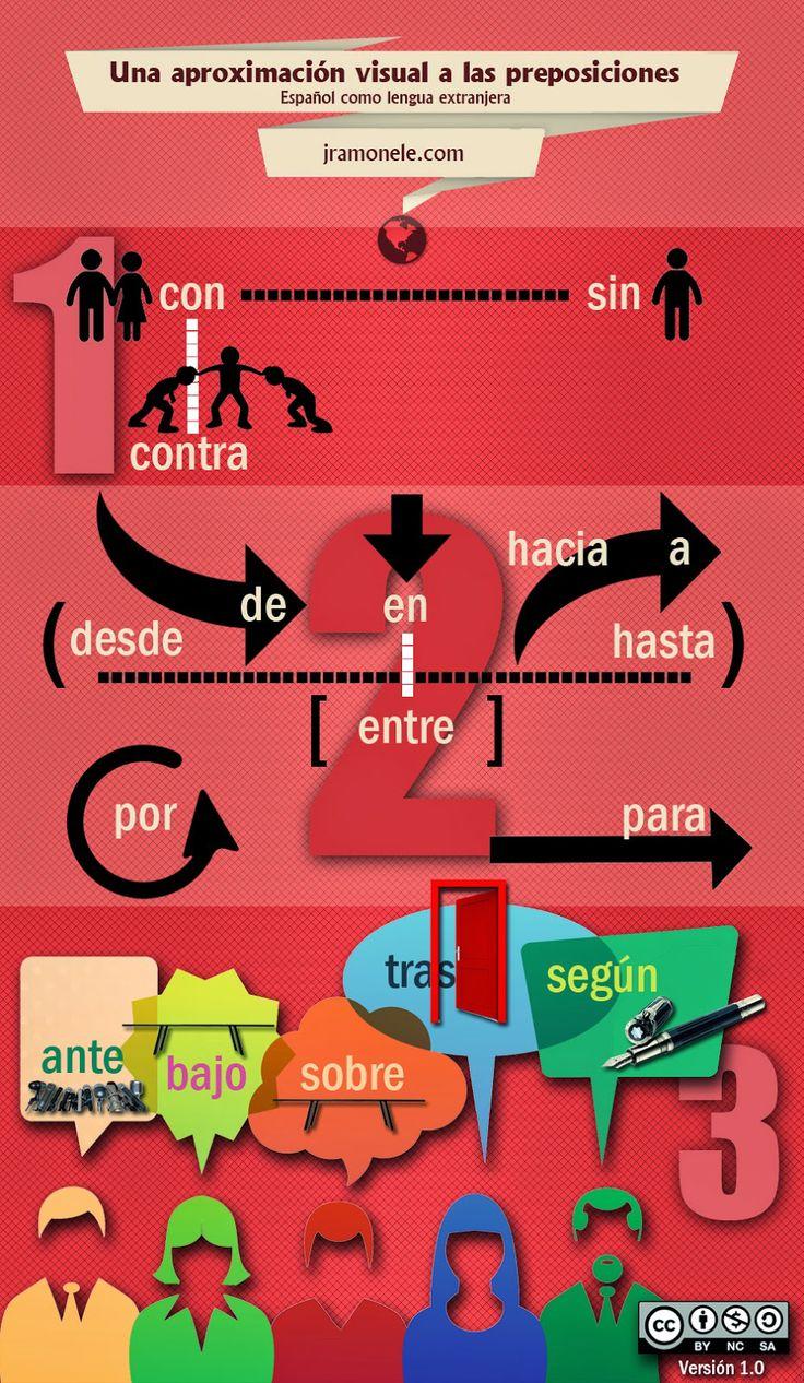 JRamónELE: Una aproximación visual a las preposiciones. Reflexión e infografía