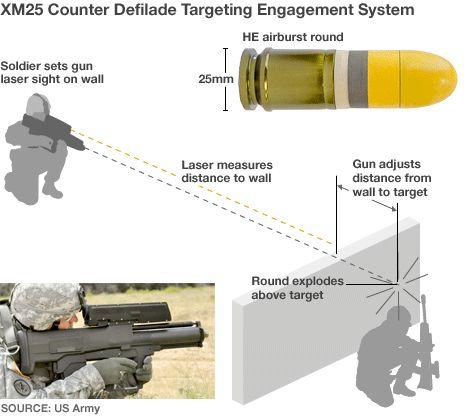 best new US military Tech | US military unveils 'smart gun'