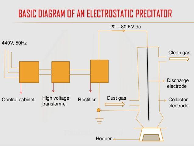 Electrostatic precipitator basic diagram of how bitcoins dale koscielski delaware football betting