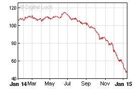 Brent Crude Oil Future twelve month chart
