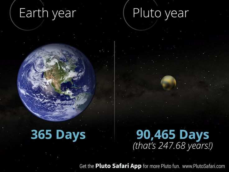 How long is a year on Pluto?