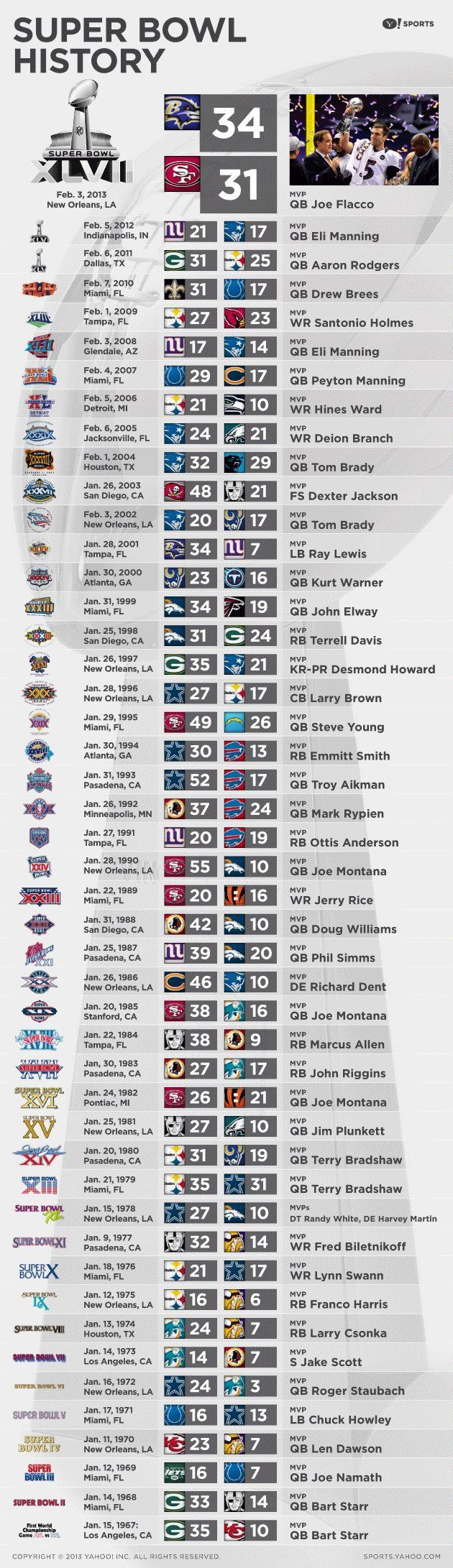 From Super Bowl I to Super Bowl XLVII, see every Super Bowl champ & MVP (via @Yahoo!! Sports)