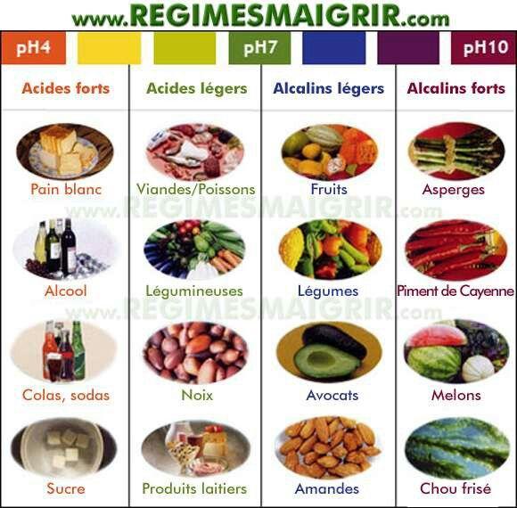 Aliments acides et alcalins acidifiants ou alcalinisants leur effet sut l 39 organisme - Pamplemousse amer ou acide ...