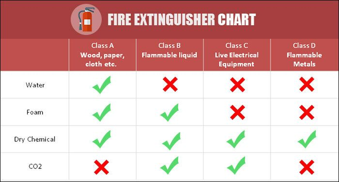 Learn about the different types of fire extinguishers and the use cases for each.