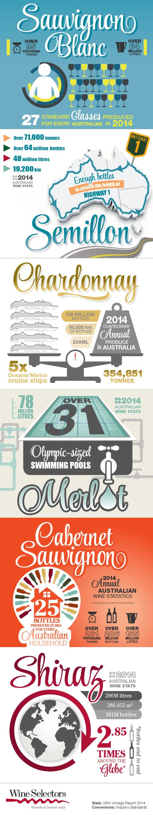 Ever Wondered How Much Merlot Can Fit In An Olympic Sized Swimming Pool?  Learn This
