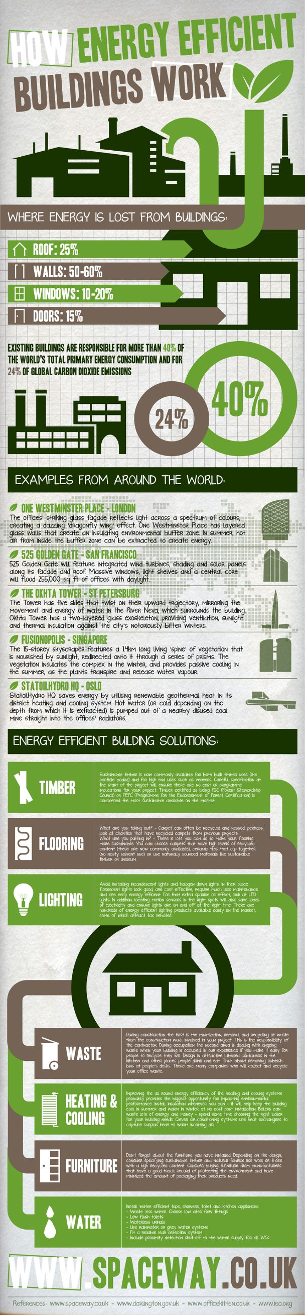 How Energy Efficient Buildings Work #infographic #eco Friendly