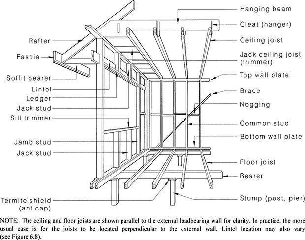 Figure 2 1 framing members floor wall and ceiling build for Home building terms