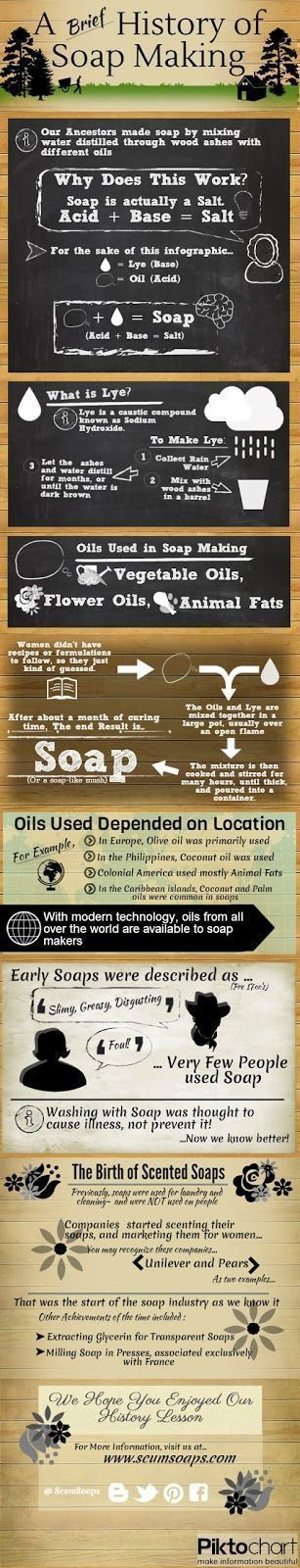 Soap Making, History of Soap Infographic - Scum Soaps www.scumsoaps.com #soapinfographic #soapmaking