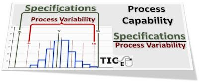 Matemáticas con Tecnología: Importance of Process Capability and Process Capacity in six sigma methodology.