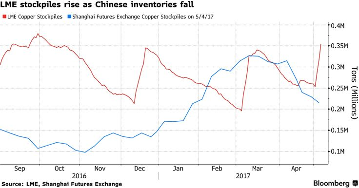 Societe Generale says build in LME copper stockpiles could be because of weak China demand or inventory relocation from Shanghai Exchange#Sober Lookchinafiniscopper#May 6 2017 at 12:03AM#via-IF