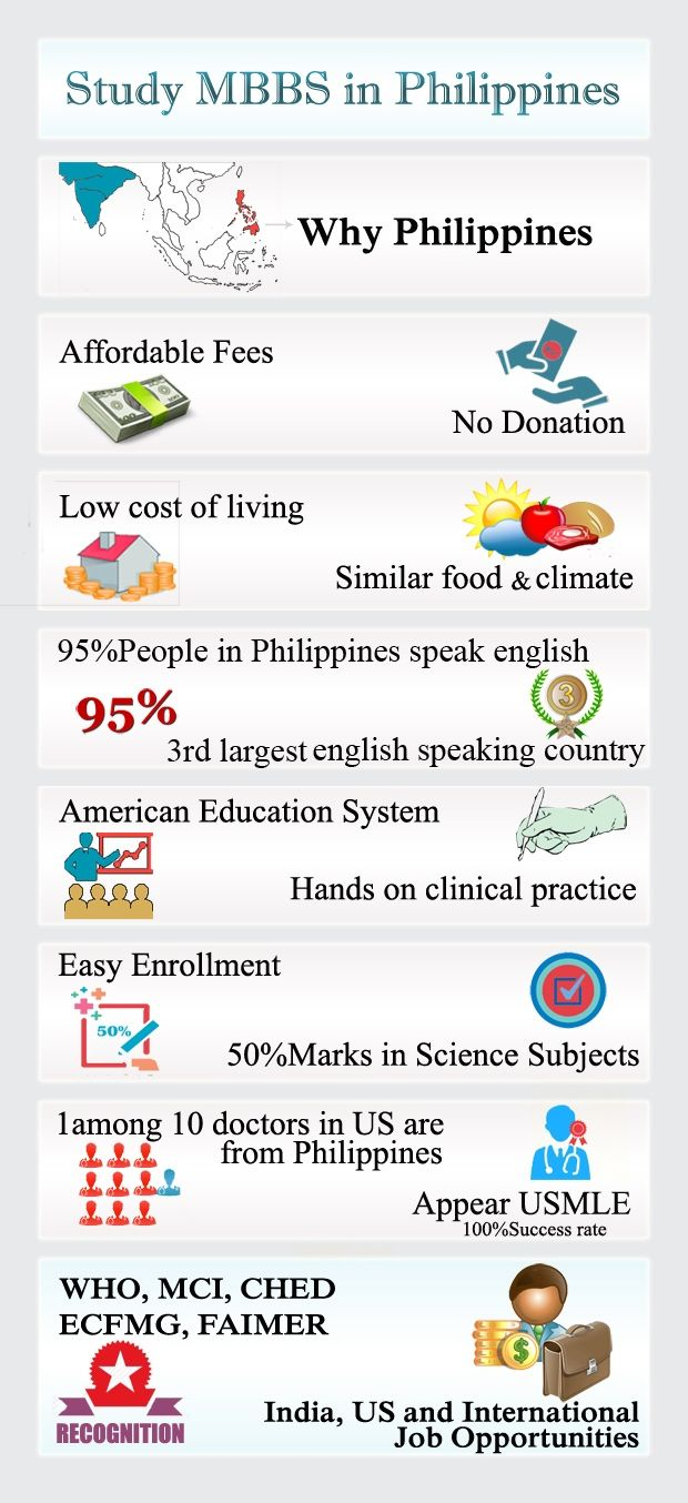Study MBBS In Philippines program for Indian students who wish to study medical degree at an affordable cost. Private medical colleges under management quota charges close to one crore rupees which includes donation as well as tuition fees. At Philippines medical colleges, there is no donation for medical seat and tuition fees would be approximately Rs 15 lakhs.