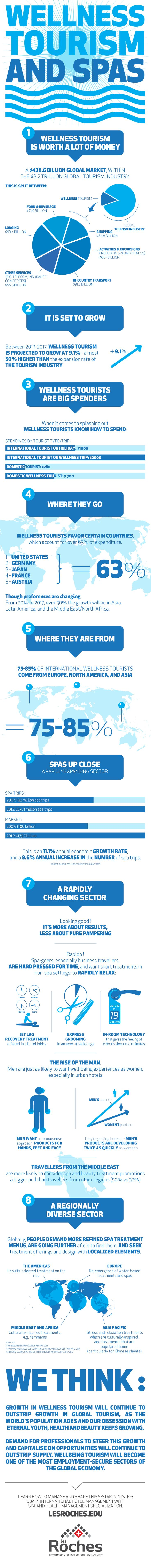 Spas and wellness tourism is one of the fastest growing sectors within the broader hospitality industry.  It seems people the world over just can't get enough of treatments to relax, pamper and rejuvenate.  This infographic highlights key facts and figures, regional trends and an idea of the future direction.